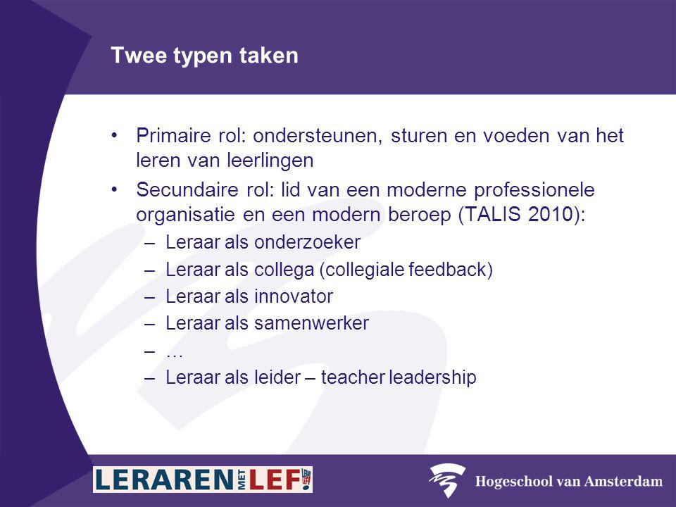 Twee typen taken •Primaire rol: ondersteunen, sturen en voeden van het leren van leerlingen •Secundaire rol: lid van een moderne professionele organisatie en een modern beroep (TALIS 2010): –Leraar als onderzoeker –Leraar als collega (collegiale feedback) –Leraar als innovator –Leraar als samenwerker –…–… –Leraar als leider – teacher leadership