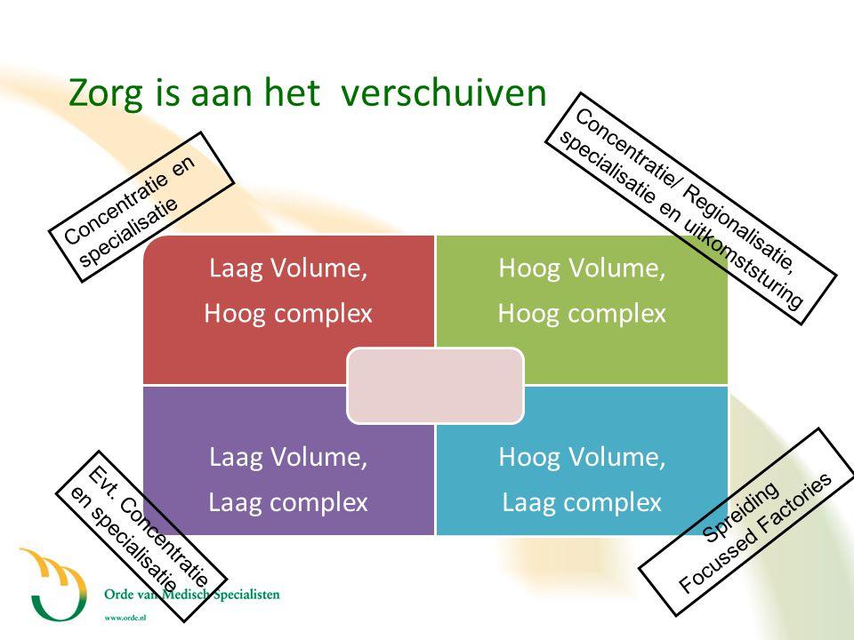 Zorg is aan het verschuiven Laag Volume, Hoog complex Hoog Volume, Hoog complex Laag Volume, Laag complex Hoog Volume, Laag complex Concentratie en sp