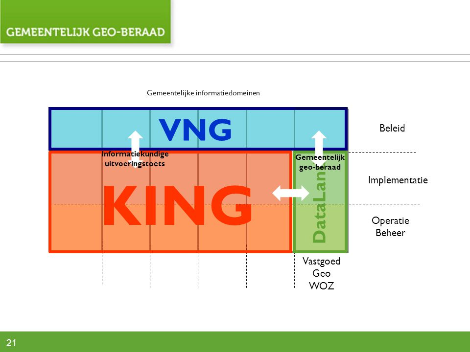 21 Vastgoed Geo WOZ Gemeentelijke informatiedomeinen Beleid Implementatie Operatie Beheer KING DataLand VNG Gemeentelijk geo-beraad Informatiekundige uitvoeringstoets
