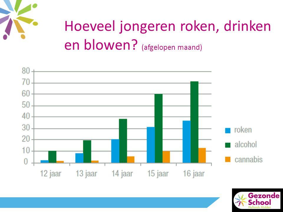 Hoeveel jongeren roken, drinken en blowen? (afgelopen maand)
