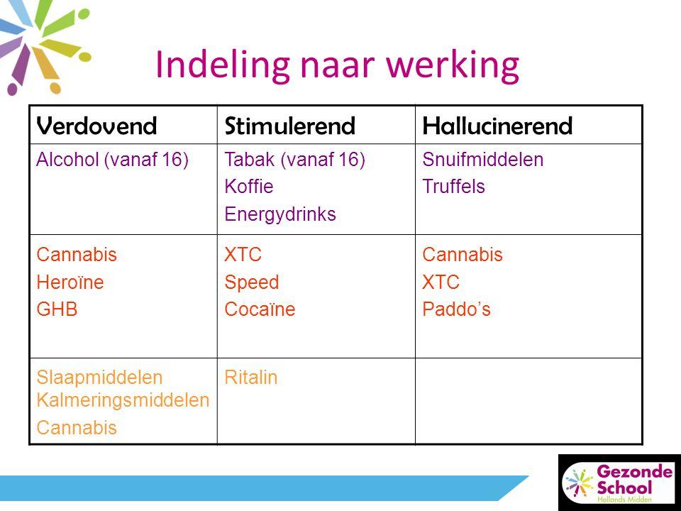 Indeling naar werking VerdovendStimulerendHallucinerend Alcohol (vanaf 16) Cannabis Heroïne GHB Slaapmiddelen Kalmeringsmiddelen Cannabis Tabak (vanaf