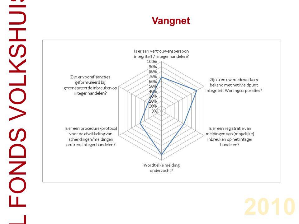 CENTRAAL FONDS VOLKSHUISVESTING Vangnet 2010