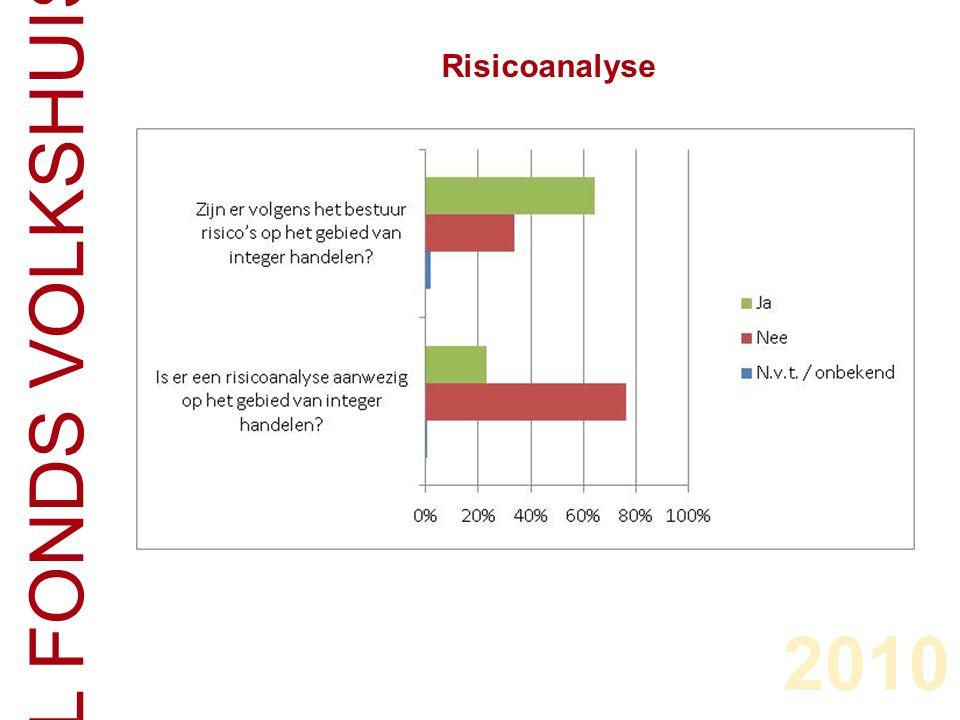 CENTRAAL FONDS VOLKSHUISVESTING Risicoanalyse 2010