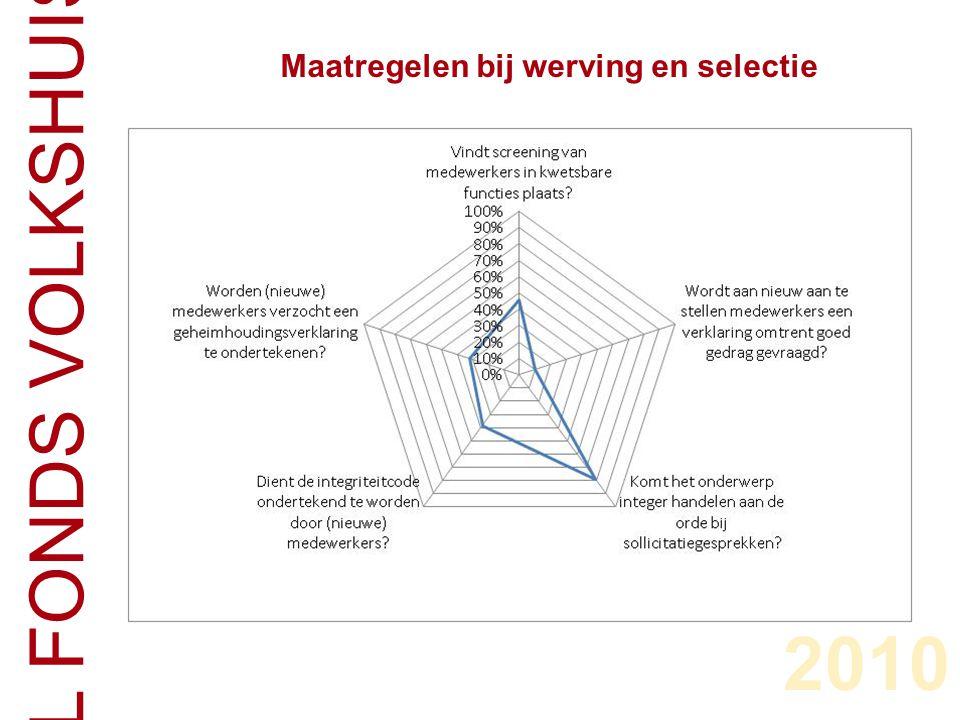 CENTRAAL FONDS VOLKSHUISVESTING Maatregelen bij werving en selectie 2010