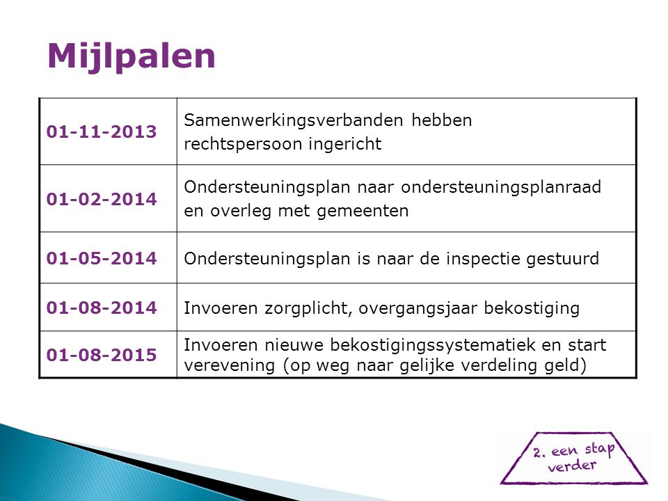 01-11-2013 Samenwerkingsverbanden hebben rechtspersoon ingericht 01-02-2014 Ondersteuningsplan naar ondersteuningsplanraad en overleg met gemeenten 01-05-2014Ondersteuningsplan is naar de inspectie gestuurd 01-08-2014Invoeren zorgplicht, overgangsjaar bekostiging 01-08-2015 Invoeren nieuwe bekostigingssystematiek en start verevening (op weg naar gelijke verdeling geld) Mijlpalen