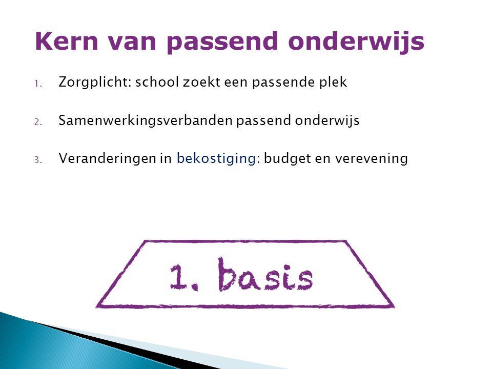1.Zorgplicht: school zoekt een passende plek 2. Samenwerkingsverbanden passend onderwijs 3.