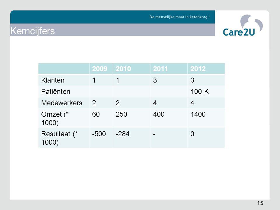 15 Kerncijfers 2009201020112012 Klanten1133 Patiënten100 K Medewerkers2244 Omzet (* 1000) 602504001400 Resultaat (* 1000) -500-284-0