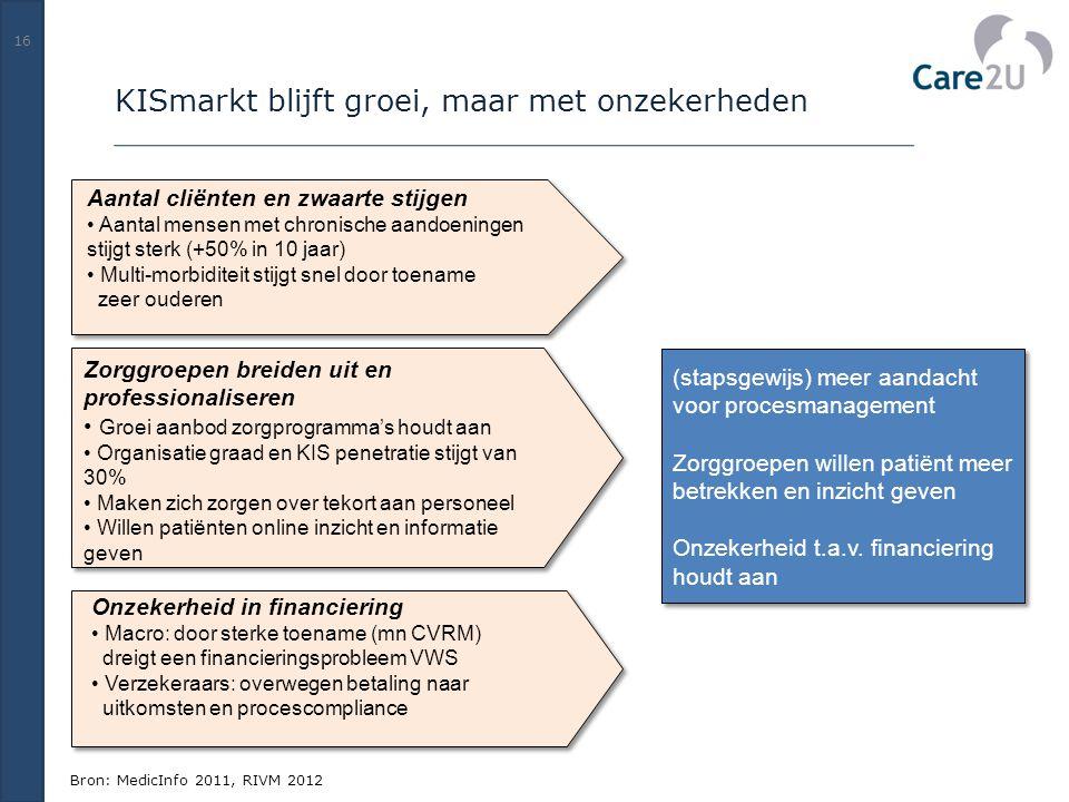 (stapsgewijs) meer aandacht voor procesmanagement Zorggroepen willen patiënt meer betrekken en inzicht geven Onzekerheid t.a.v. financiering houdt aan