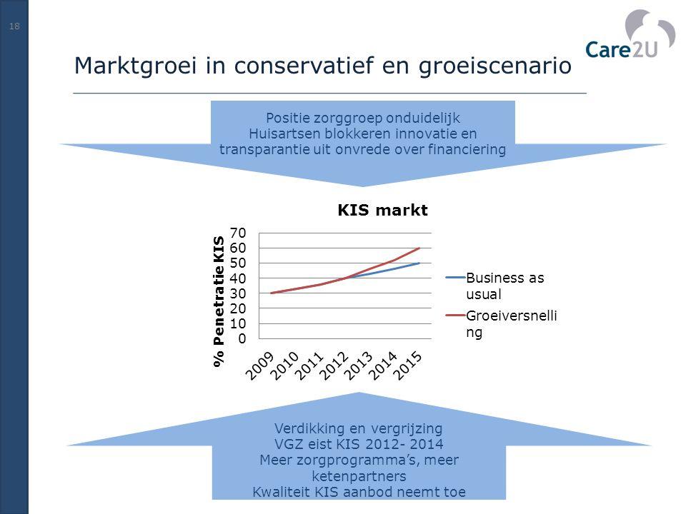 Marktgroei in conservatief en groeiscenario 18 Positie zorggroep onduidelijk Huisartsen blokkeren innovatie en transparantie uit onvrede over financie