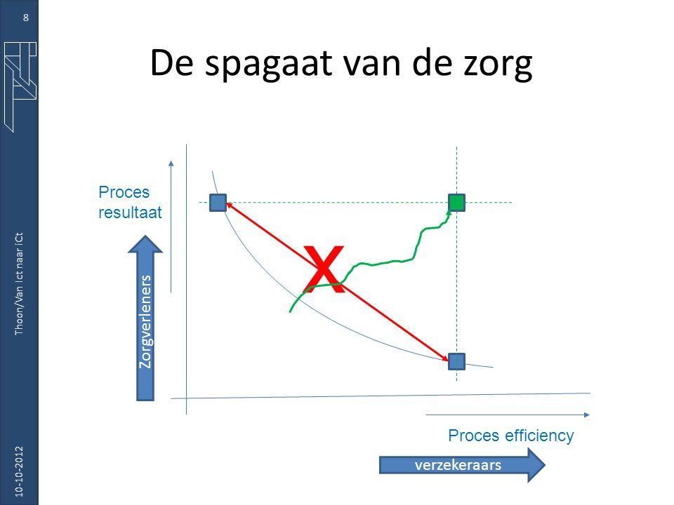De spagaat van de zorg 10-10-2012 Thoon/Van Ict naar iCt 8 Proces efficiency Proces resultaat x verzekeraars Zorgverleners