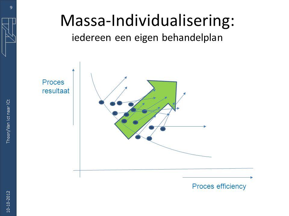 Massa-Individualisering: iedereen een eigen behandelplan 10-10-2012 Thoon/Van Ict naar iCt 9 Proces efficiency Proces resultaat