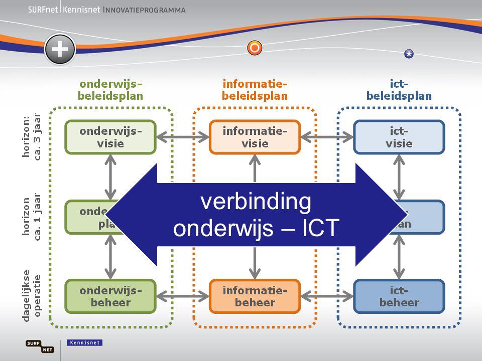verbinding onderwijs – ICT
