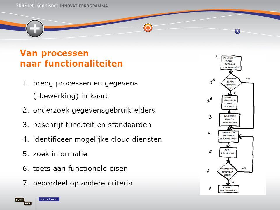 Van processen naar functionaliteiten 1.breng processen en gegevens (-bewerking) in kaart 2.onderzoek gegevensgebruik elders 3.beschrijf func.teit en standaarden 4.identificeer mogelijke cloud diensten 5.zoek informatie 6.toets aan functionele eisen 7.beoordeel op andere criteria