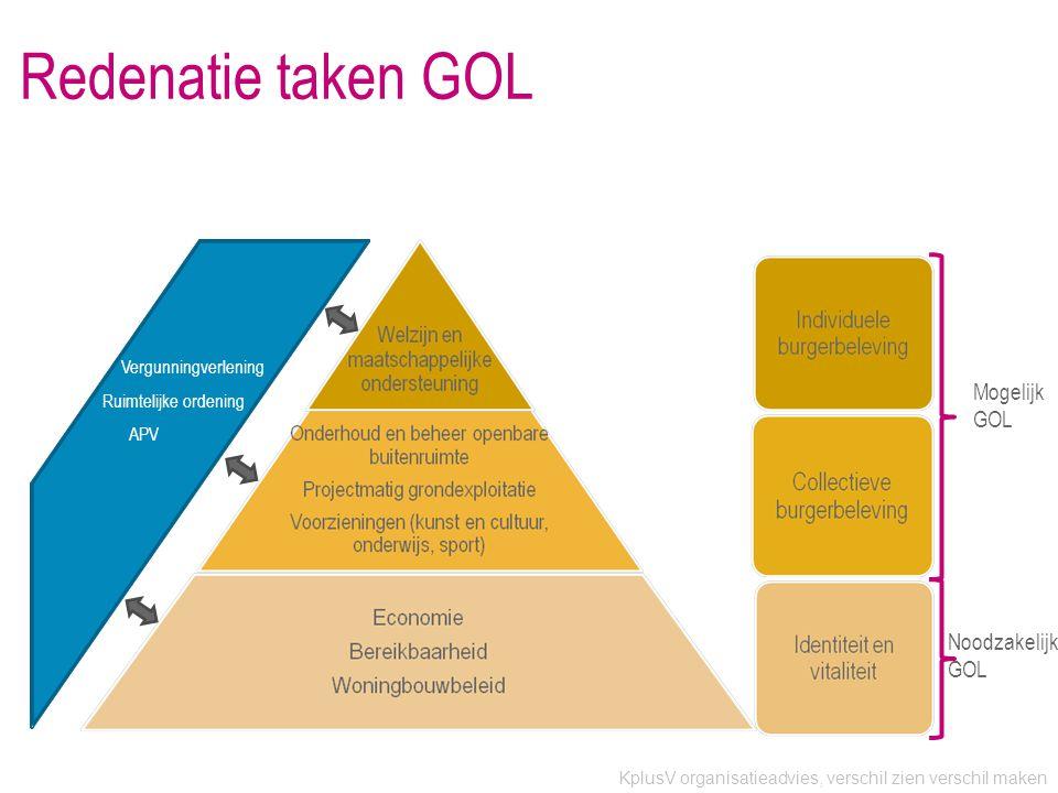 KplusV organisatieadvies, verschil zien verschil maken Vergunningverlening Ruimtelijke ordening APV Redenatie taken GOL Noodzakelijk GOL Mogelijk GOL