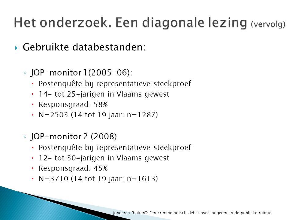  Gebruikte databestanden: ◦ JOP-monitor 1(2005-06):  Postenquête bij representatieve steekproef  14- tot 25-jarigen in Vlaams gewest  Responsgraad: 58%  N=2503 (14 tot 19 jaar: n=1287) ◦ JOP-monitor 2 (2008)  Postenquête bij representatieve steekproef  12- tot 30-jarigen in Vlaams gewest  Responsgraad: 45%  N=3710 (14 tot 19 jaar: n=1613) Jongeren buiten .