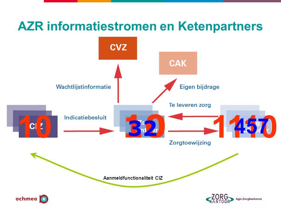 AZR informatiestromen en Ketenpartners Aanmeldfunctionaliteit CIZ 10 32 1110 457