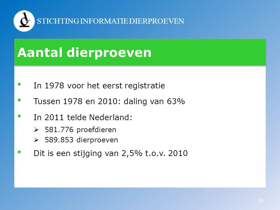 STICHTING INFORMATIE DIERPROEVEN Aantal dierproeven • In 1978 voor het eerst registratie • Tussen 1978 en 2010: daling van 63% • In 2011 telde Nederla