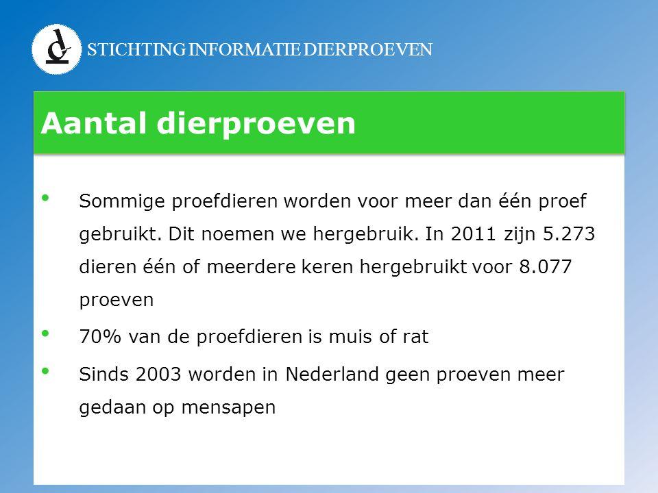 STICHTING INFORMATIE DIERPROEVEN Aantal dierproeven • Sommige proefdieren worden voor meer dan één proef gebruikt. Dit noemen we hergebruik. In 2011 z