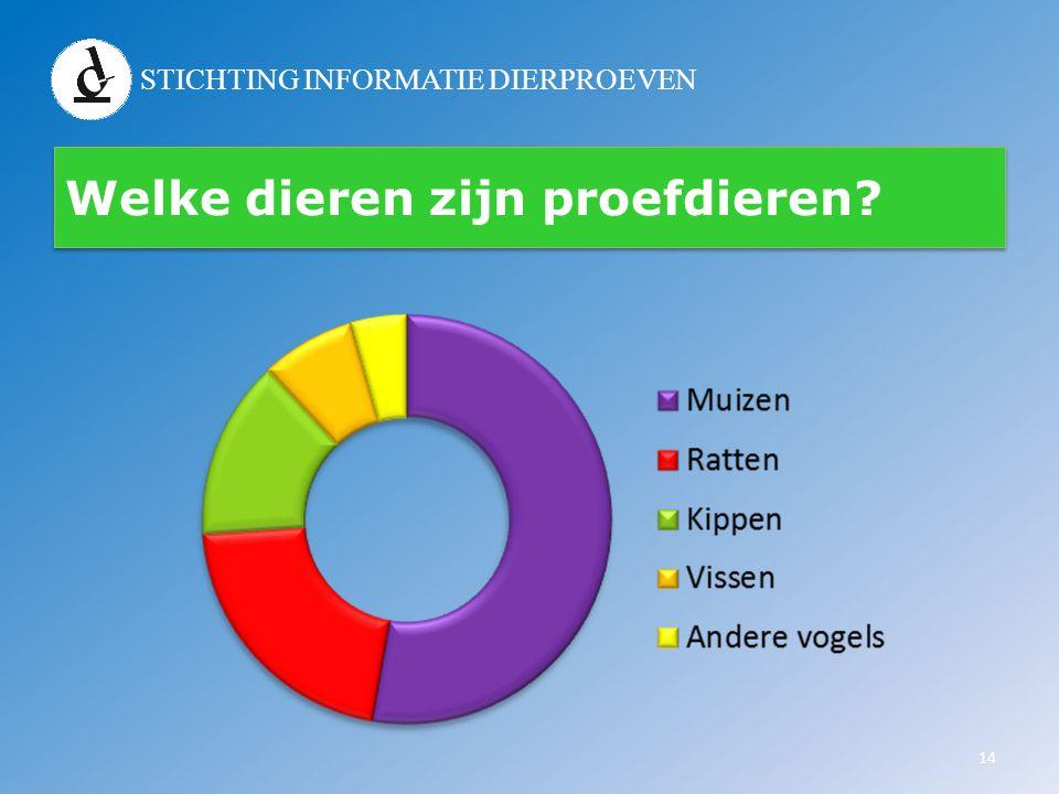 STICHTING INFORMATIE DIERPROEVEN Wetgeving & controle • Sinds 1977 geldt in Nederland de Wet op de dierproeven • Beschermt het welzijn van proefdieren • Stelt kaders waaraan proef moet voldoen • Alleen deskundigen mogen met proefdieren werken 15