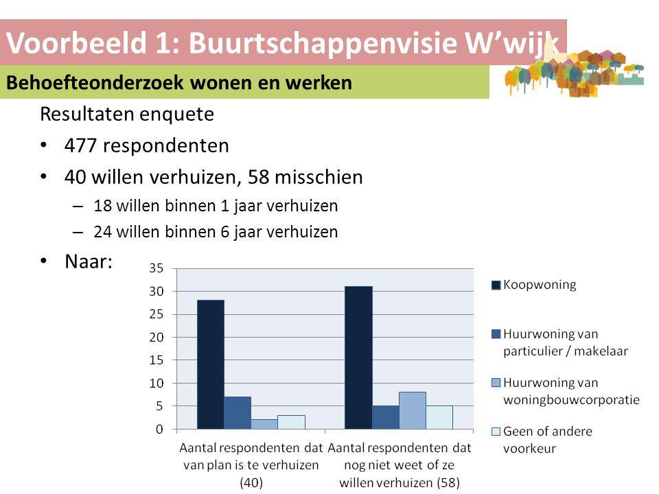 Voorbeeld 1: Buurtschappenvisie W'wijk Behoefteonderzoek wonen en werken Resultaten enquete • 477 respondenten • 40 willen verhuizen, 58 misschien – 1