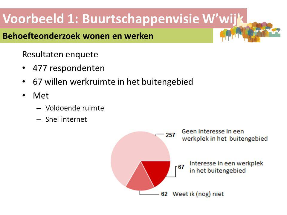 Voorbeeld 1: Buurtschappenvisie W'wijk Behoefteonderzoek wonen en werken Resultaten enquete • 477 respondenten • 67 willen werkruimte in het buitengeb