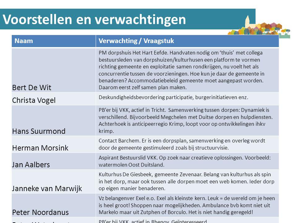Voorstellen en verwachtingen NaamVerwachting / Vraagstuk Bert De Wit PM dorpshuis Het Hart Eefde. Handvaten nodig om 'thuis' met collega bestuursleden