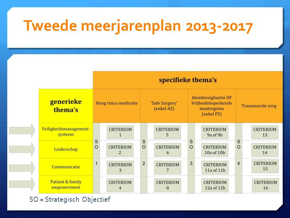 Tweede meerjarenplan 2013-2017 SO = Strategisch Objectief