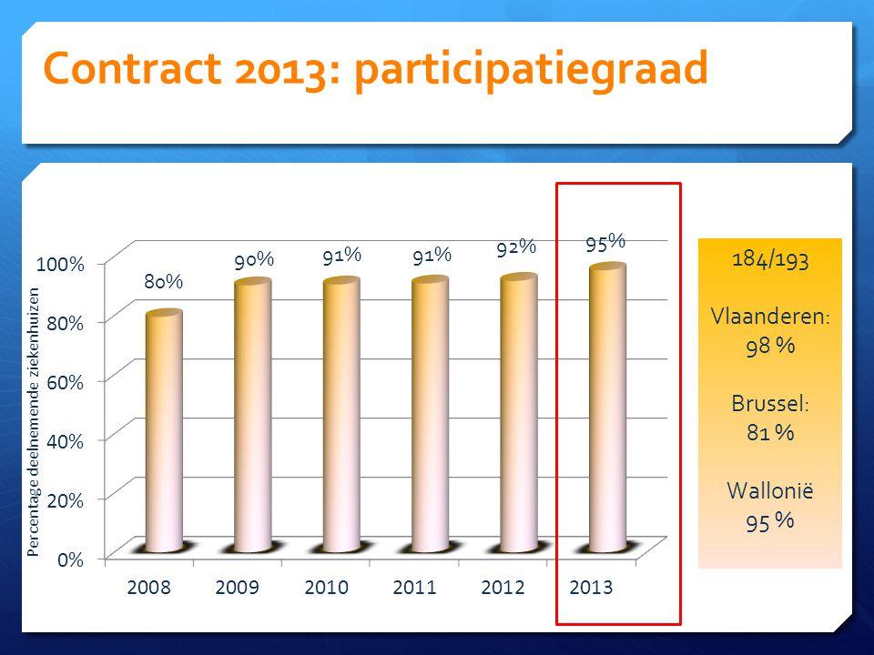 Contract 2013: participatiegraad Percentage deelnemende ziekenhuizen 184/193 Vlaanderen: 98 % Brussel: 81 % Wallonië 95 %