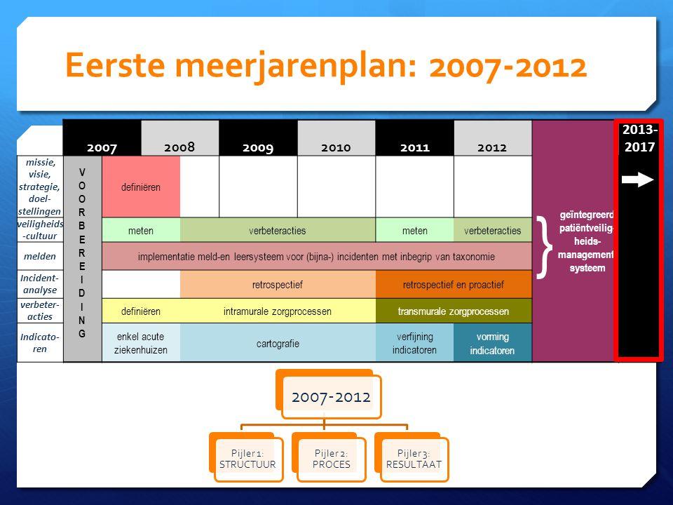Eerste meerjarenplan: 2007-2012 200720082009201020112012 } geïntegreerd patiëntveilig- heids- management- systeem 2013- 2017 missie, visie, strategie, doel- stellingen VOORBEREIDINGVOORBEREIDING definiëren veiligheids -cultuur metenverbeteractiesmetenverbeteracties melden implementatie meld-en leersysteem voor (bijna-) incidenten met inbegrip van taxonomie Incident- analyse retrospectiefretrospectief en proactief verbeter- acties definiërenintramurale zorgprocessentransmurale zorgprocessen Indicato- ren enkel acute ziekenhuizen cartografie verfijning indicatoren vorming indicatoren 2007-2012 Pijler 1: STRUCTUUR Pijler 2: PROCES Pijler 3: RESULTAAT