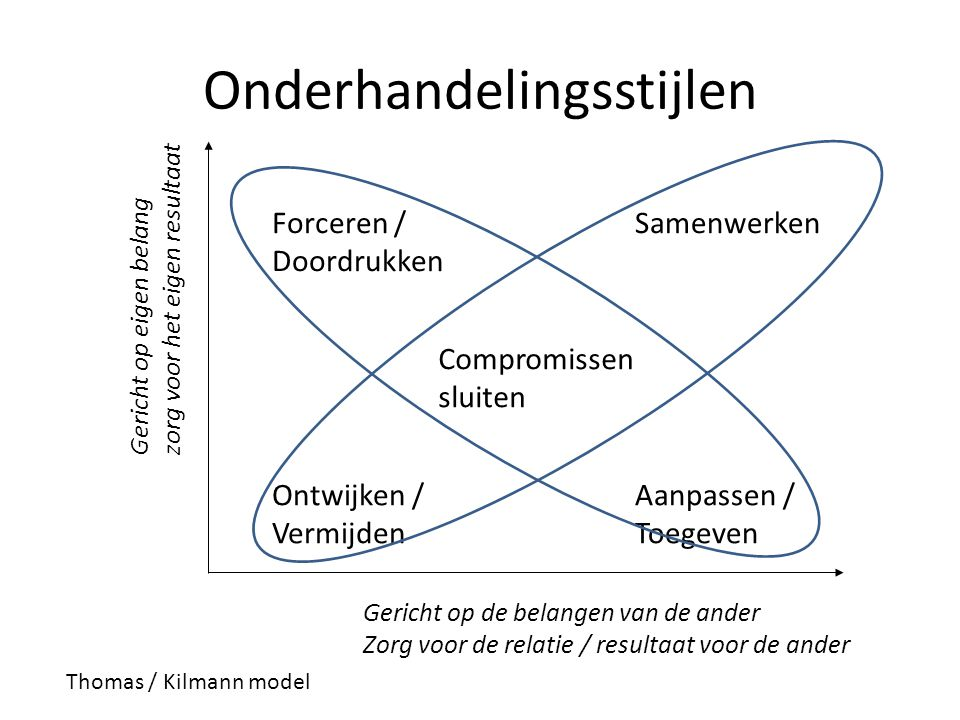 Forceren / Doordrukken Ontwijken / Vermijden Compromissen sluiten Aanpassen / Toegeven Samenwerken Gericht op eigen belang zorg voor het eigen resulta