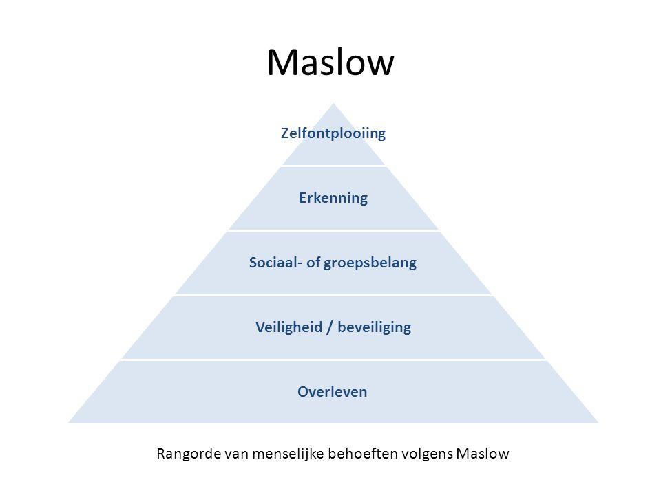 Maslow Zelfontplooiing Erkenning Sociaal- of groepsbelang Veiligheid / beveiliging Overleven Rangorde van menselijke behoeften volgens Maslow