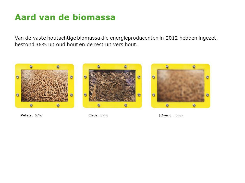 Aard van de biomassa Van de vaste houtachtige biomassa die energieproducenten in 2012 hebben ingezet, bestond 36% uit oud hout en de rest uit vers hou