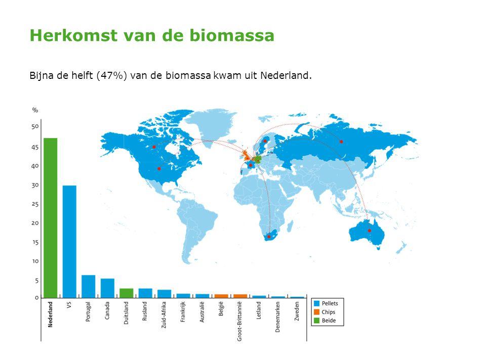 Herkomst van de biomassa Bijna de helft (47%) van de biomassa kwam uit Nederland.