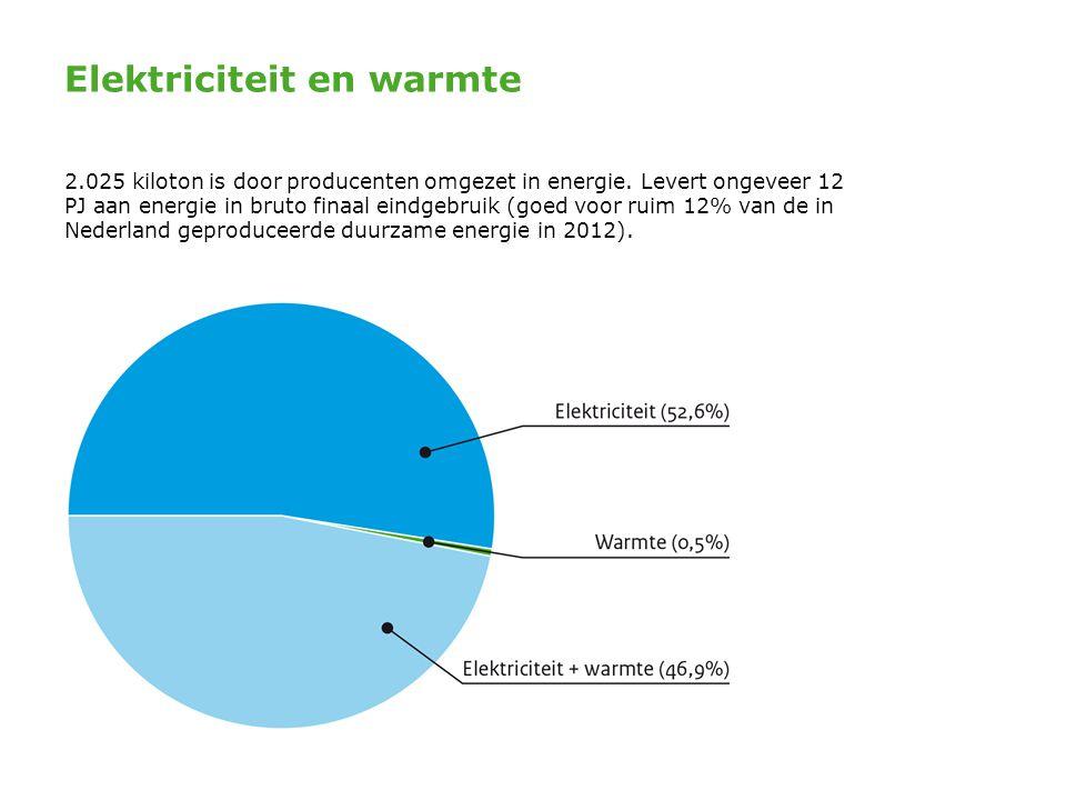 Elektriciteit en warmte 2.025 kiloton is door producenten omgezet in energie. Levert ongeveer 12 PJ aan energie in bruto finaal eindgebruik (goed voor