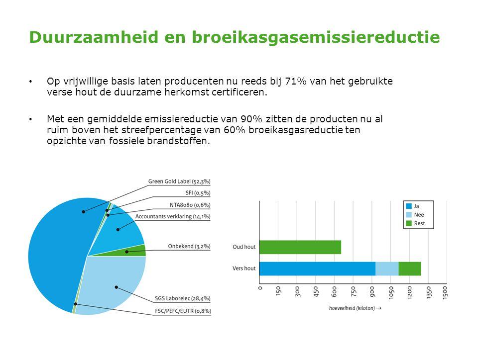 Duurzaamheid en broeikasgasemissiereductie • Op vrijwillige basis laten producenten nu reeds bij 71% van het gebruikte verse hout de duurzame herkomst