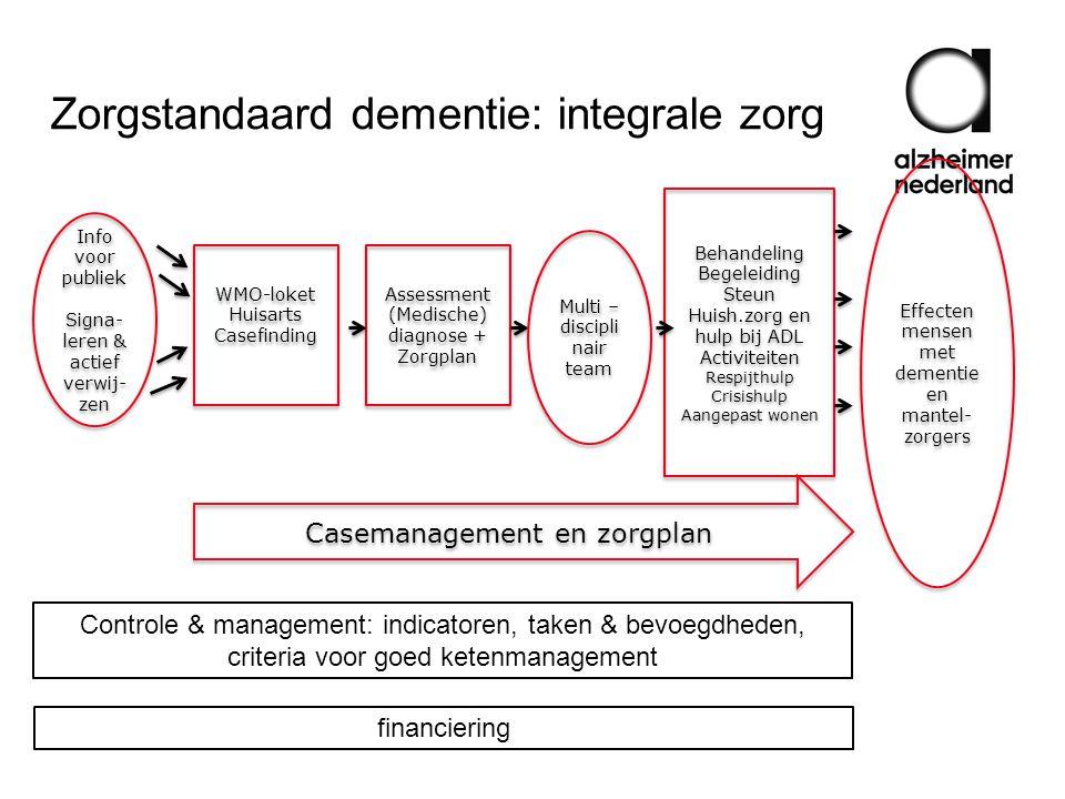 Zorgstandaard dementie: integrale zorg Info voor publiek Signa- leren & actief verwij- zen Info voor publiek Signa- leren & actief verwij- zen WMO-lok