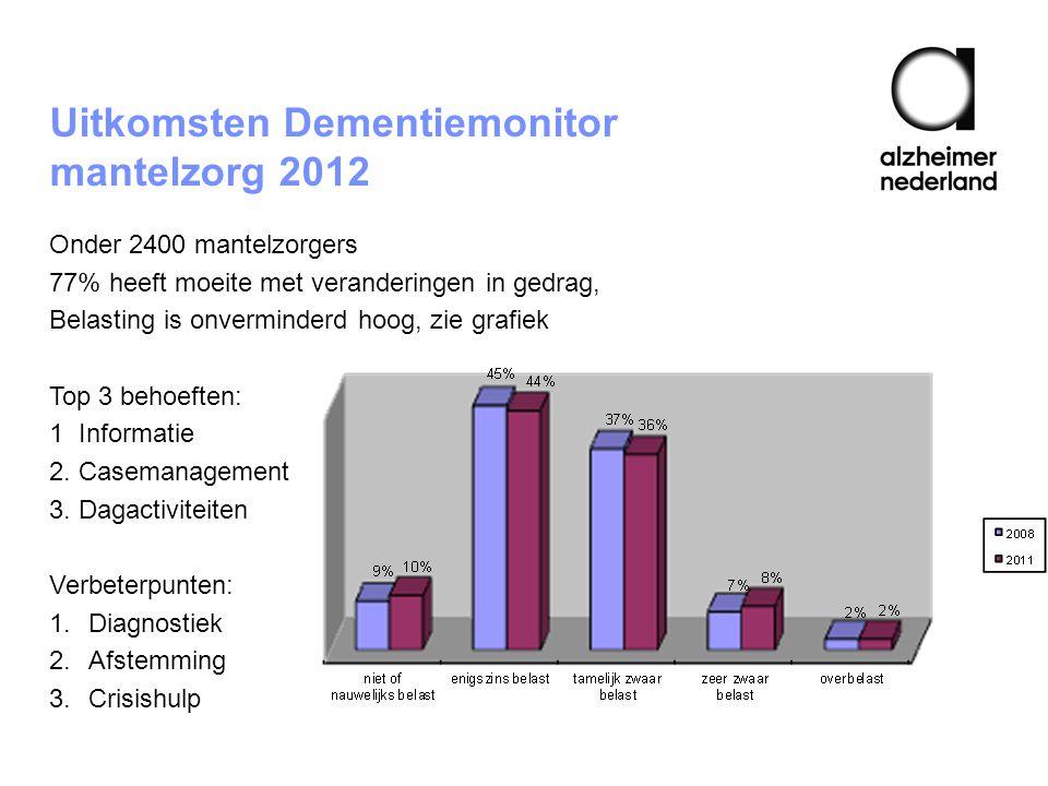 Uitkomsten Dementiemonitor mantelzorg 2012 Onder 2400 mantelzorgers 77% heeft moeite met veranderingen in gedrag, Belasting is onverminderd hoog, zie