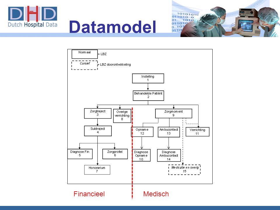 Datamodel FinancieelMedisch