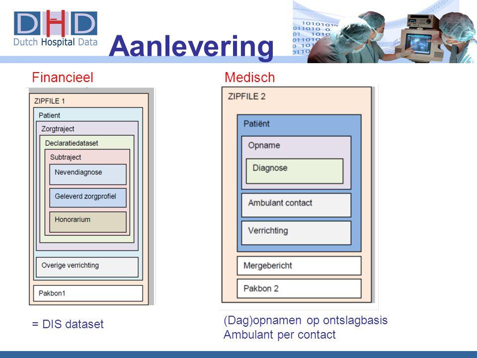 Aanlevering (Dag)opnamen op ontslagbasis Ambulant per contact = DIS dataset FinancieelMedisch