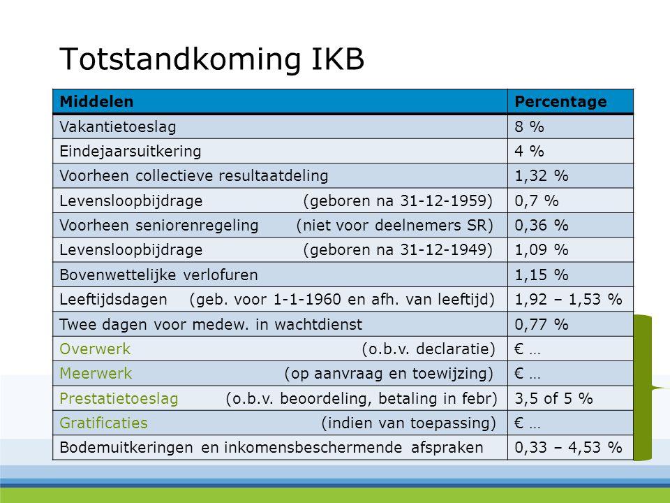 Totstandkoming IKB MiddelenPercentage Vakantietoeslag8 % Eindejaarsuitkering4 % Voorheen collectieve resultaatdeling1,32 % Levensloopbijdrage (geboren