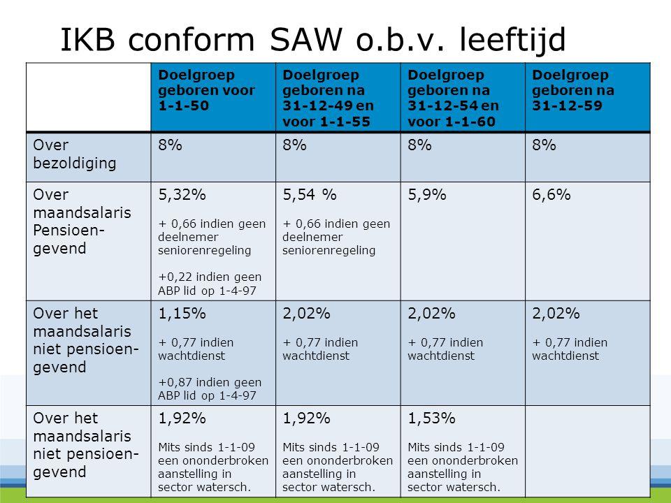 IKB conform SAW o.b.v. leeftijd Doelgroep geboren voor 1-1-50 Doelgroep geboren na 31-12-49 en voor 1-1-55 Doelgroep geboren na 31-12-54 en voor 1-1-6