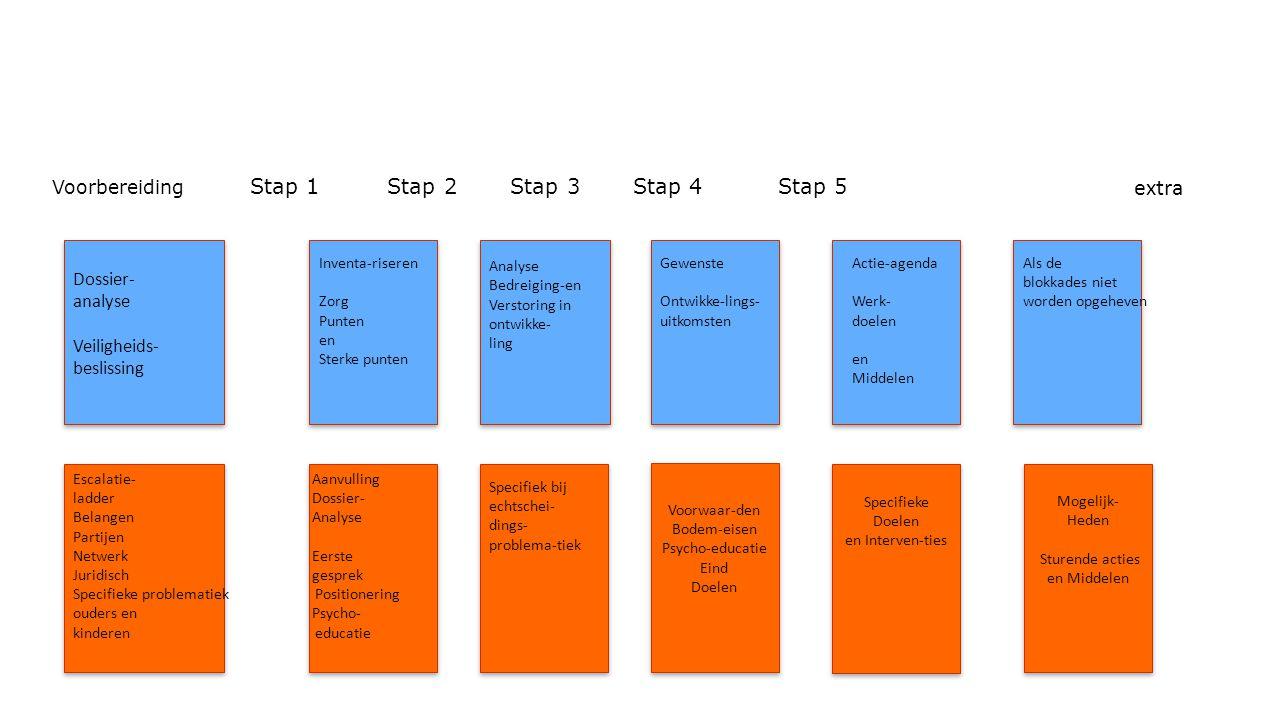 Methodiek Voorbereiding Stap 1 Stap 2 Stap 3 Stap 4 Stap 5 Voorwaar-den Bodem-eisen Psycho-educatie Eind Doelen Voorwaar-den Bodem-eisen Psycho-educat