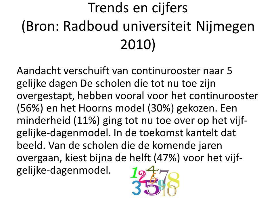 Trends en cijfers (Bron: Radboud universiteit Nijmegen 2010) Aandacht verschuift van continurooster naar 5 gelijke dagen De scholen die tot nu toe zij