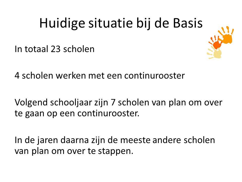 Huidige situatie bij de Basis In totaal 23 scholen 4 scholen werken met een continurooster Volgend schooljaar zijn 7 scholen van plan om over te gaan