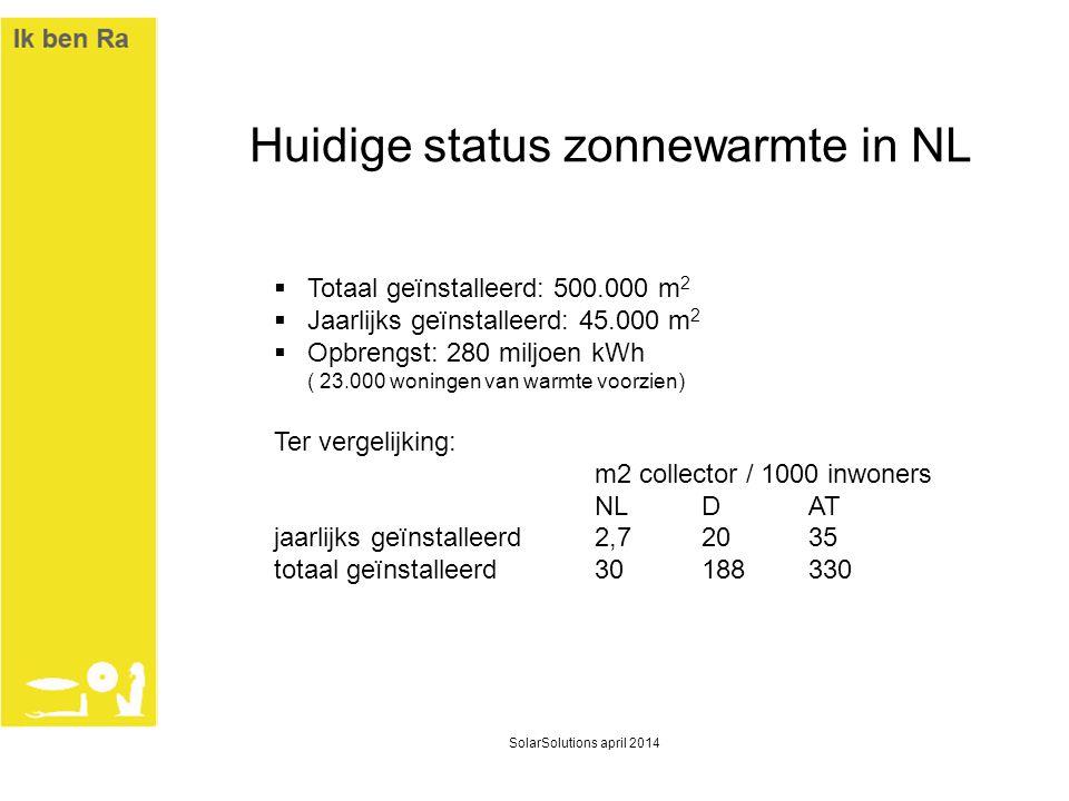 Huidige status zonnewarmte in NL  Totaal geïnstalleerd: 500.000 m 2  Jaarlijks geïnstalleerd: 45.000 m 2  Opbrengst: 280 miljoen kWh ( 23.000 wonin