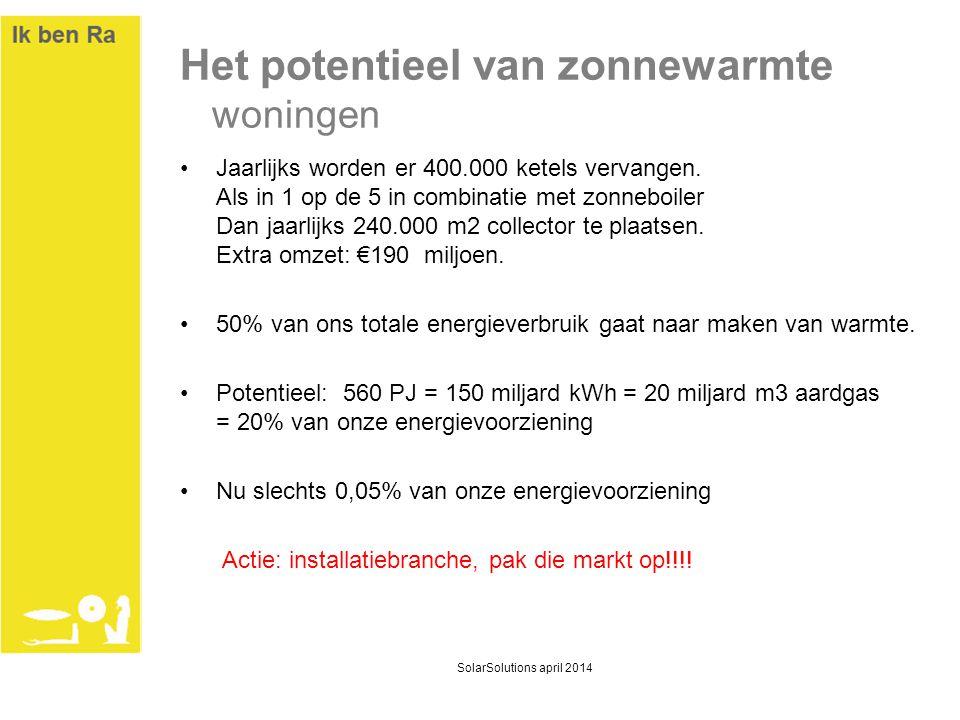 Het potentieel van zonnewarmte woningen •Jaarlijks worden er 400.000 ketels vervangen. Als in 1 op de 5 in combinatie met zonneboiler Dan jaarlijks 24