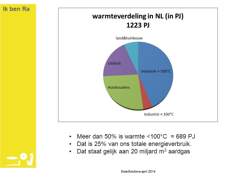 •Meer dan 50% is warmte <100°C = 689 PJ •Dat is 25% van ons totale energieverbruik. •Dat staat gelijk aan 20 miljard m 3 aardgas