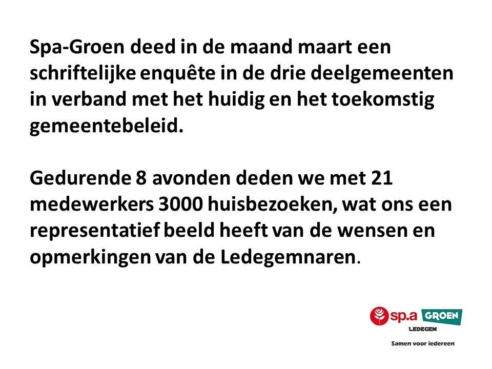 Spa-Groen deed in de maand maart een schriftelijke enquête in de drie deelgemeenten in verband met het huidig en het toekomstig gemeentebeleid.