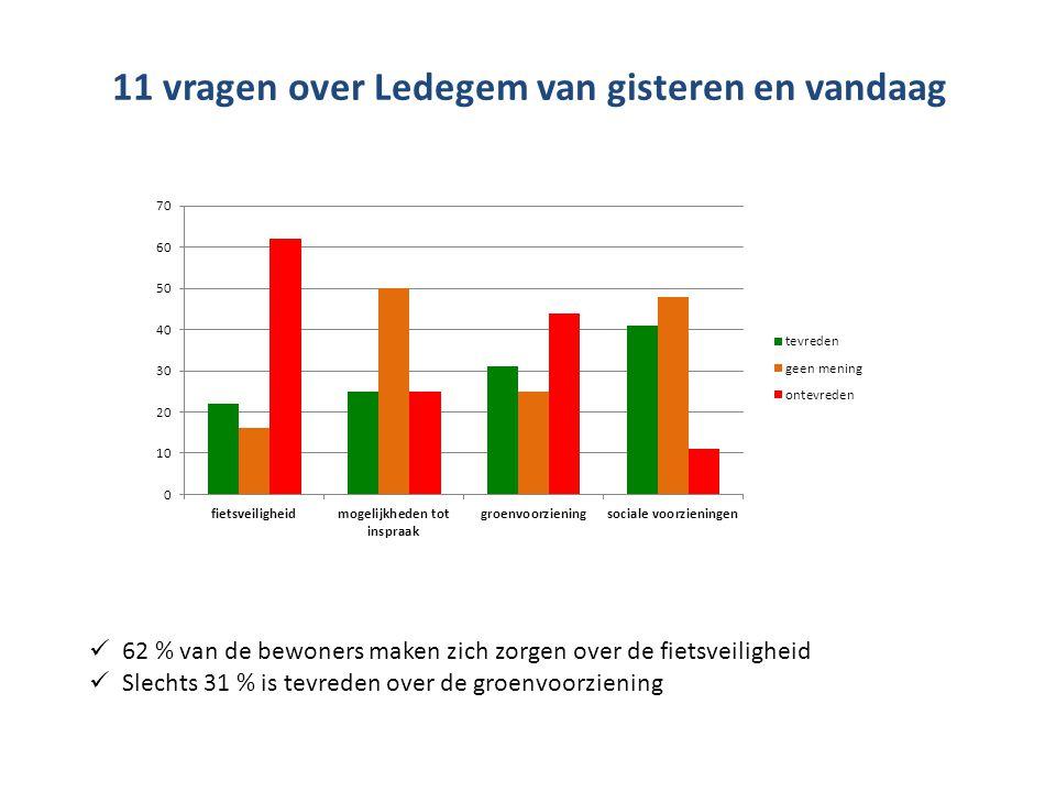 11 vragen over Ledegem van gisteren en vandaag  62 % van de bewoners maken zich zorgen over de fietsveiligheid  Slechts 31 % is tevreden over de groenvoorziening