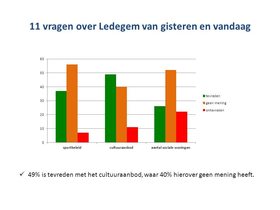11 vragen over Ledegem van gisteren en vandaag  49% is tevreden met het cultuuraanbod, waar 40% hierover geen mening heeft.